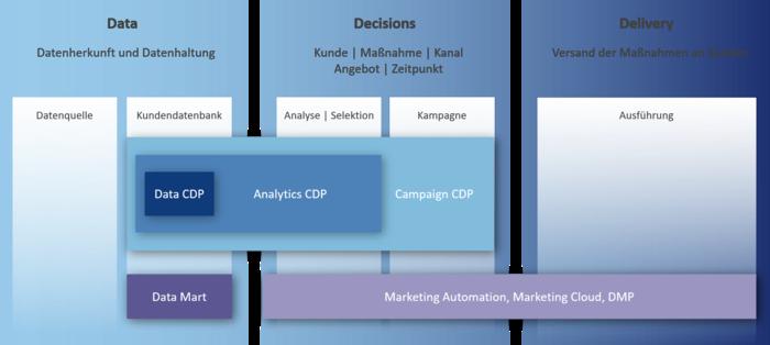 Drei Phasen der CDP-Architektur
