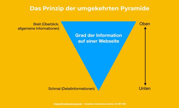Das Prinzip der umgekehrten Pyramide