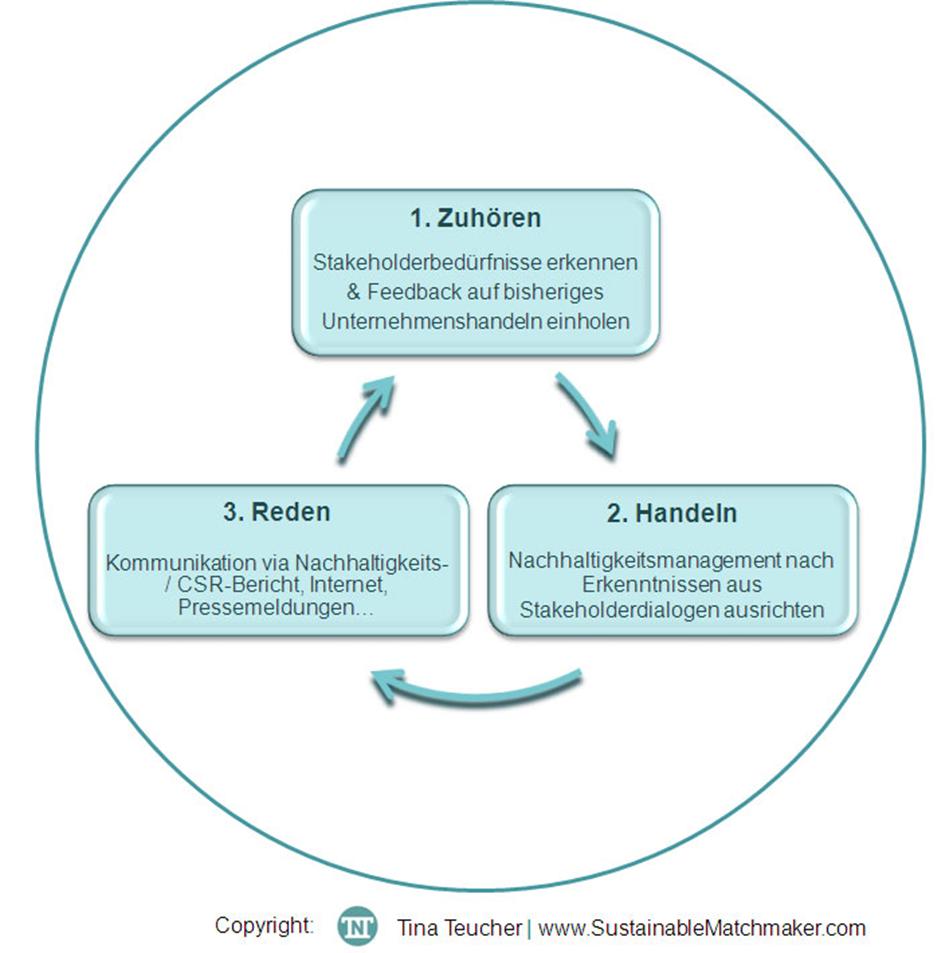Von veganen Startup bis zum traditionsreichen Großkonzern: Erfolgreiche Nachhaltigkeitskommunikation im 3-Phasen-Modell. © Tina Teucher